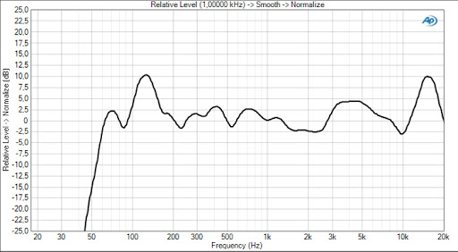 Bose SoundTouch 10 Frequency Response